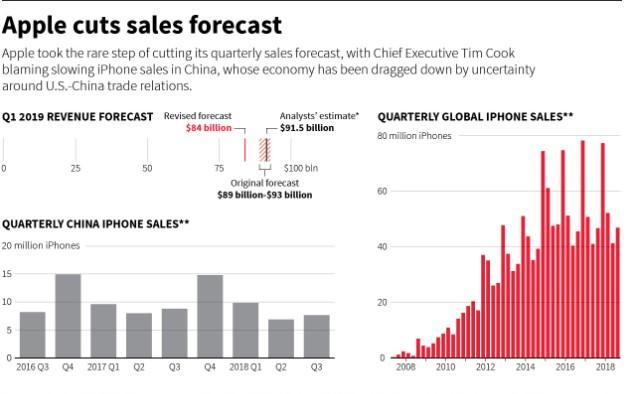为何中国消费者对苹果新iPhone的信心在逐步下...