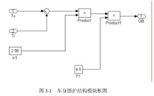 使用CAN总线及智能控制算法进行汽车空调控制系统的设计论文