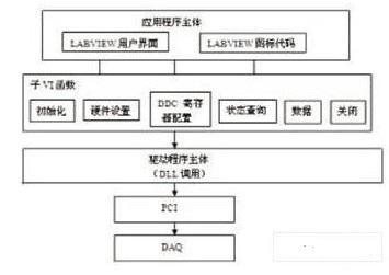 采用CLF技术实现LABVIEW采集处理系统的设...