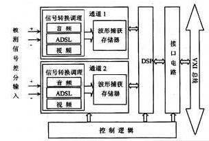 多种频带的混合信号测试解决方案