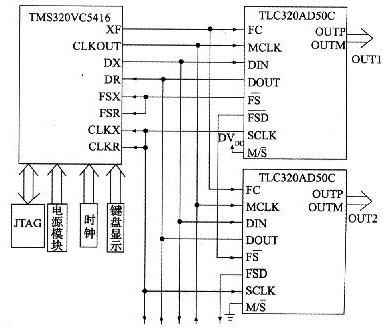 如何使DSP数字振荡器产生移相正弦波