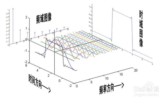 如何快速理解學習傅里葉變換