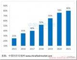 未来企?#23548;禨SD的增长速度会高于消费级SSD