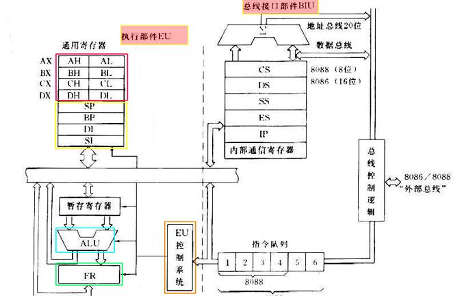 微机原理与接口技术教程之8086系统结构的资料概述