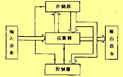 微机原理与接口技术教程之计算机基本知识的详细资料概述