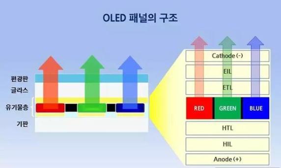 OLED的关键制造工艺之蒸镀技术