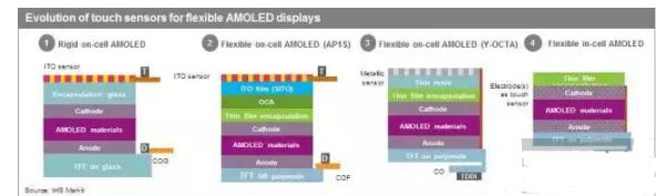 AMOLED工艺中的Y-OCTA技术解析