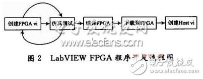 基于LabVIEW FPGA模块程序龙8国际娱乐网站特点的FIFO深度设定详解