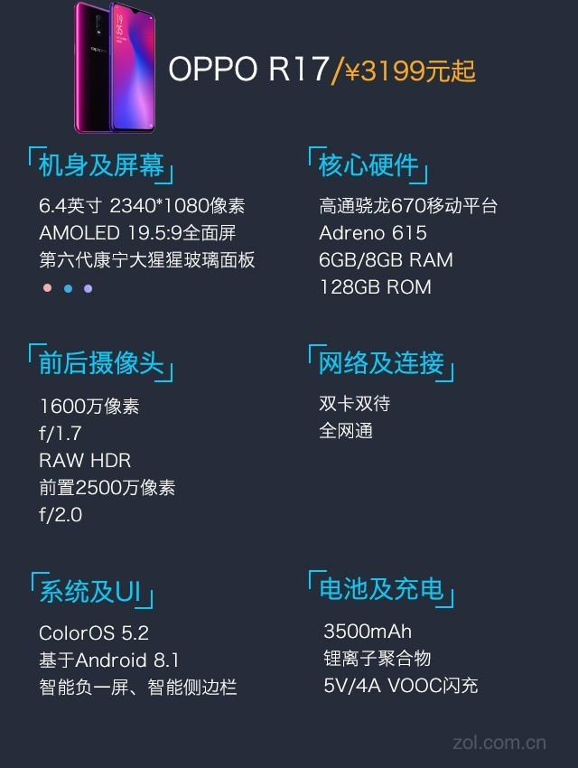 调校方面的大进步,OPPO R17的AI调校水平上升了一个新台阶,并借此将硬件方面的优势发挥得更加淋漓尽致。  OPPO R17拍照配置表 后置拍摄方面,OPPO R17的后置主摄为 IMX519 CMOS,其像素数为1600万,单个像素面尺寸为1.22m,照上代IMX 398有明显提升,CMOS尺寸也更大,因此拥有极佳的抗噪和感光能力,在夜拍场景下优势明显。后置双摄的最大光圈为f/1.