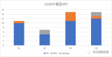 2018年中概股IPO进行了全景分析