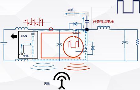 开关电源EMI设计过程及步骤