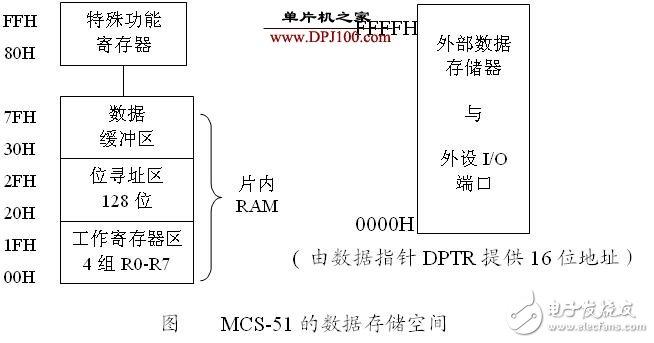 MCS-51单片机的存储空间解析