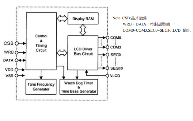 VK1072B和VK1072C LCD驱动器的数据手册免费下载