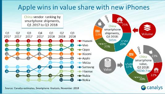 国内前十智能手机品牌的市场表现浅析