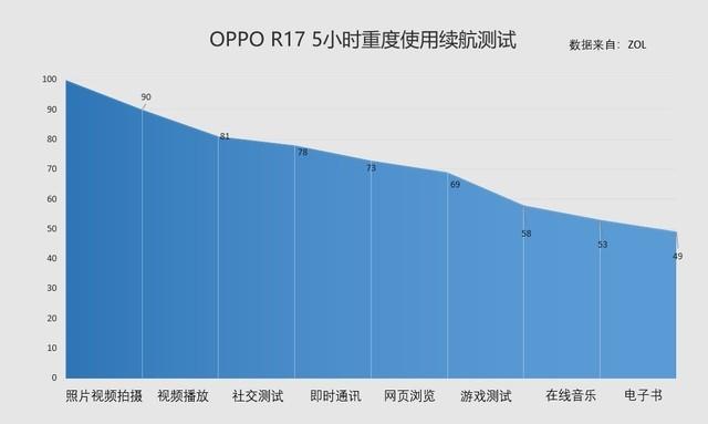 OPPOR17在各种不同的使用场景中续航的表现究竟如何