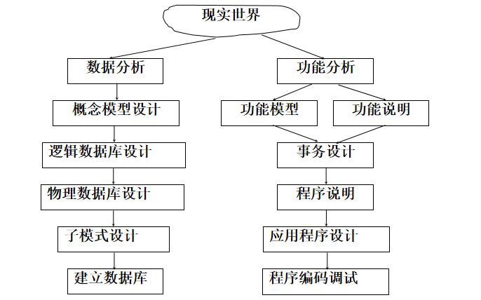 数据库的龙8国际娱乐网站概念总结