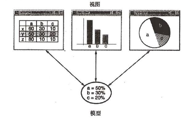 设计模式:可复用面向对象软件的基础PDF中文版免费下载