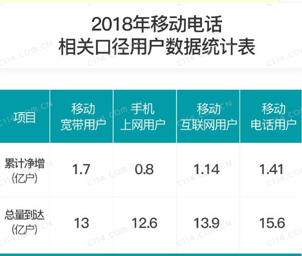 2018年移动通信市场业务的相关数据及呈现的趋势分析
