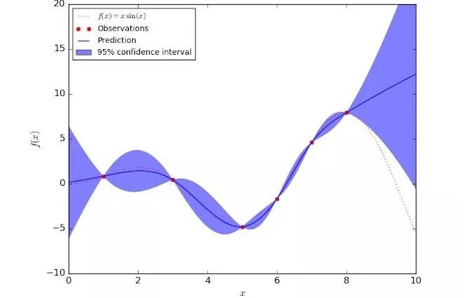 如何创造可信任的机器学习模型?先要理解不确定性