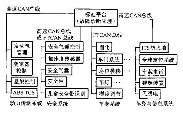 汽车车载网络系统的原理介绍和检修资料说明