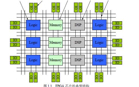 如何使用FPGA进行面向密码应用的关键技术研究
