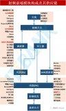 射频前端模块构成及其供应链