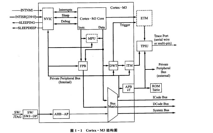 基于MDK的STM32处理器开发应用PDF电子教材免费下载