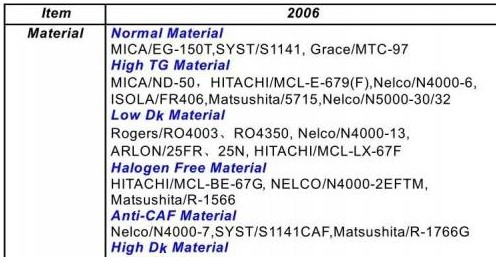 PCB设计HDI板高密度互连板的特点优势及设计技...