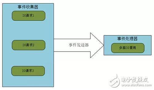 Nginx架構介紹 Nginx服務器模型分析