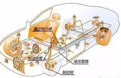 电动汽车的刹车系统跟普通汽车的有什么不同 本文告...
