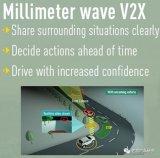 探究松下汽车部门V2X发展路线