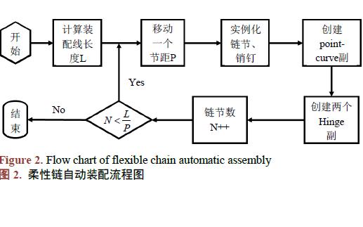 基于CATIA二次开发的柔性链装配技术研究