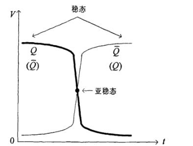 IC设计常见的异步电路处理故障