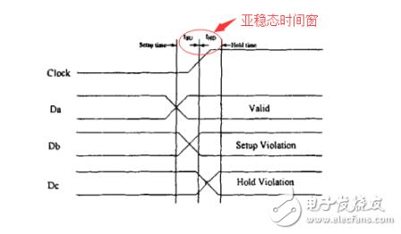 IC龙8国际娱乐网站常见的异步电路处理故障