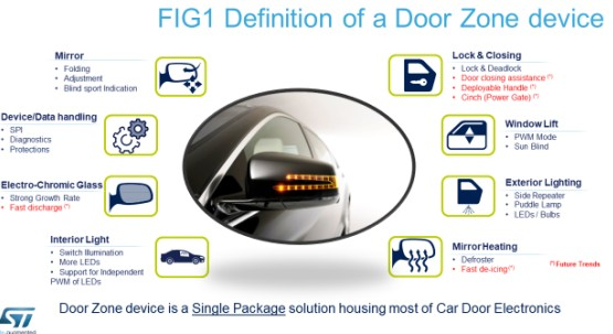 IC驱动汽车车门自动化的原理解析