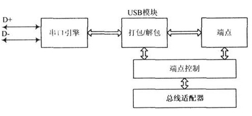 USB接口IP核关键模块的设计和验证