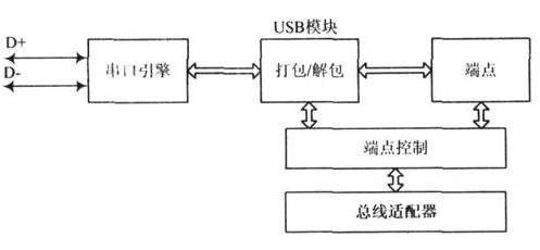USB接口IP核关键模块的龙8国际娱乐网站和验证