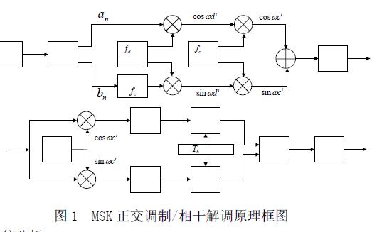 SystemView如何在通信系统仿真中应用研究分析概述