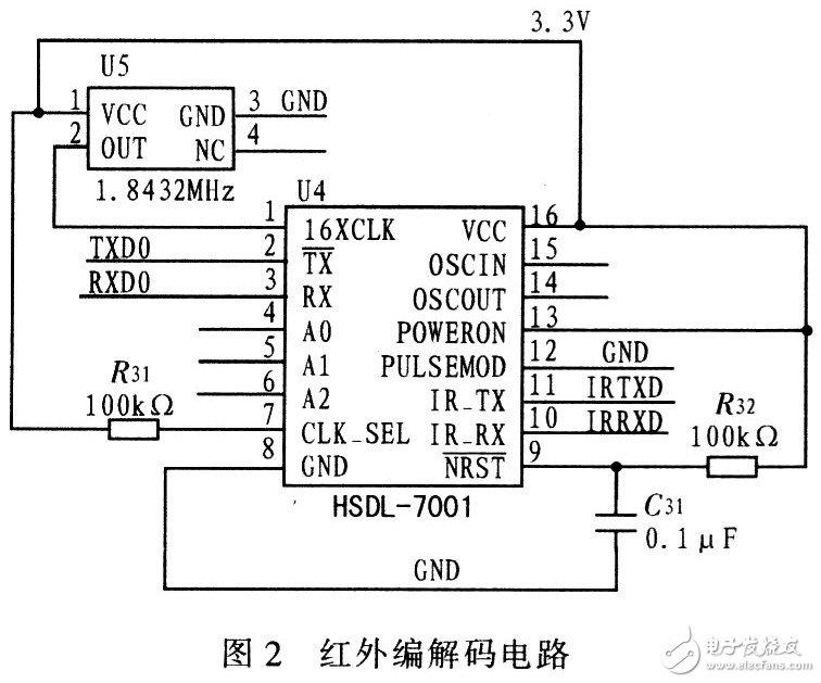 USB2.O接口电路与红外传输技术结合实现测试仪与PC机之间的数据传输