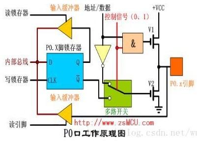 单片机P0口的内部结构及工作原理