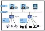 探究工业三大控制系统本质上的区别