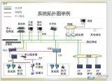 介绍一下工业控制系统中的I/O