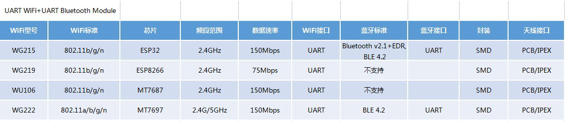 SKYLAB:从五方面教你挑选物联网WiFi模块