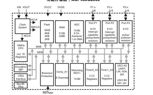 MSP430G2x53和MSP430G2x13混合信号控制器的数据手册免费下载
