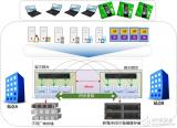 双活容灾技术在数据中心容灾系统的应用