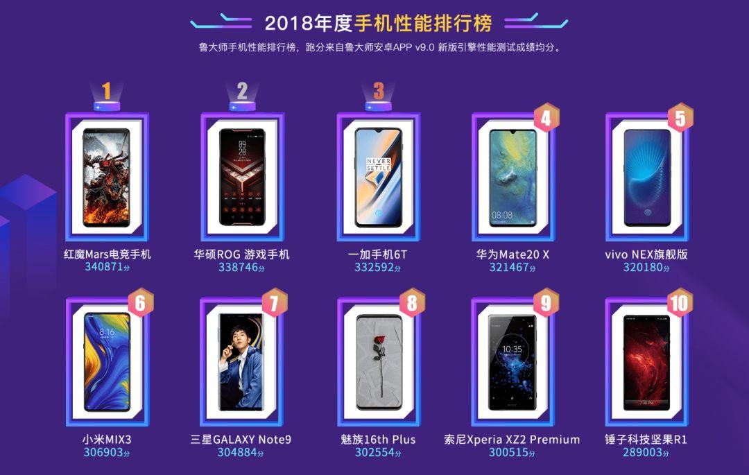 """亚博红魔Mars电竞手机以340871分成为2018年年度""""机皇"""""""