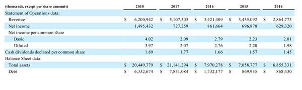 破60亿美元!2018年ADI总营收超一半来自工业市场
