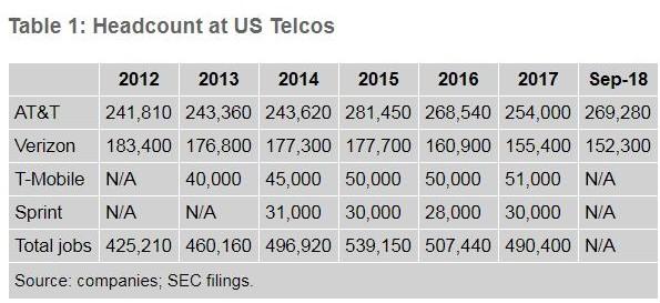 美国电信业市场的裁员趋势与现状分析