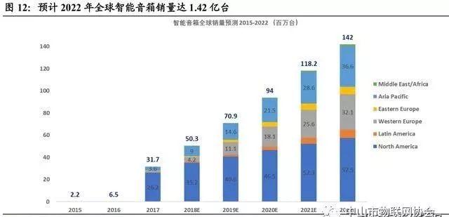 智能音箱销量再创新高,中国销量占世界30%,物联网进入成长期