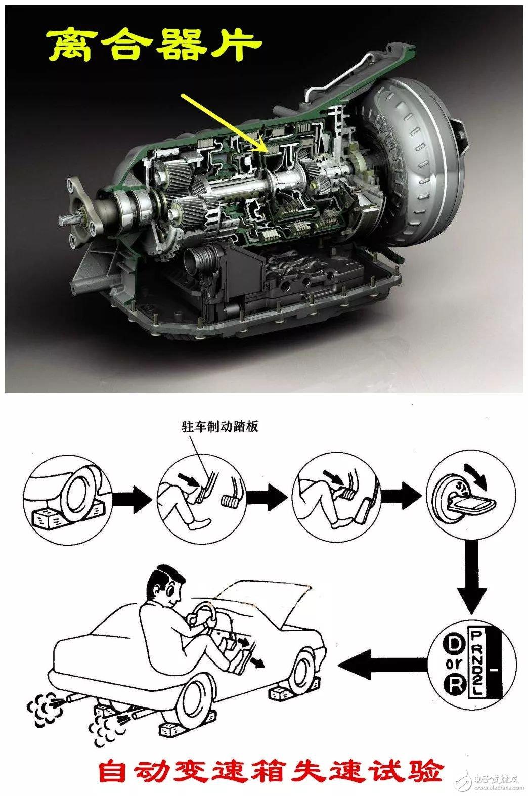 分步骤详解,倒车入库中离合器的正确使用方法_腾讯网